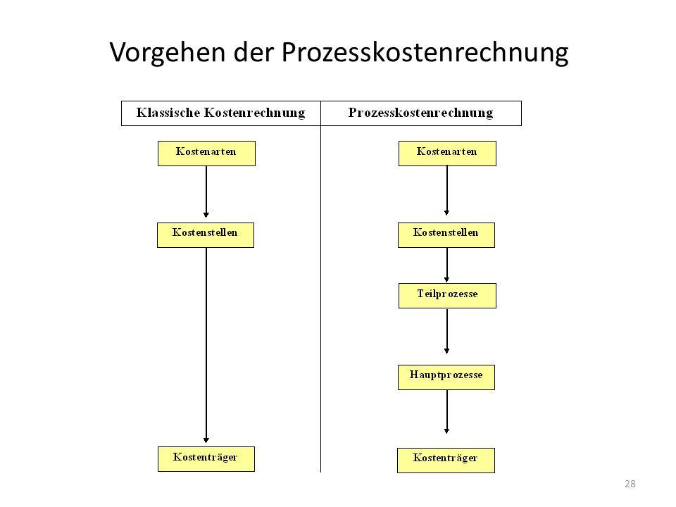 Vorgehen der Prozesskostenrechnung
