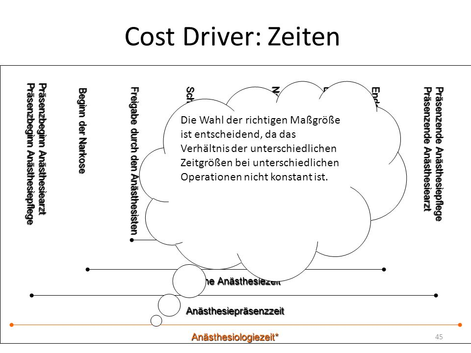 Cost Driver: Zeiten Präsenzbeginn Anästhesiearzt. Präsenzbeginn Anästhesiepflege.