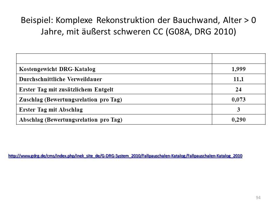 Beispiel: Komplexe Rekonstruktion der Bauchwand, Alter > 0 Jahre, mit äußerst schweren CC (G08A, DRG 2010)