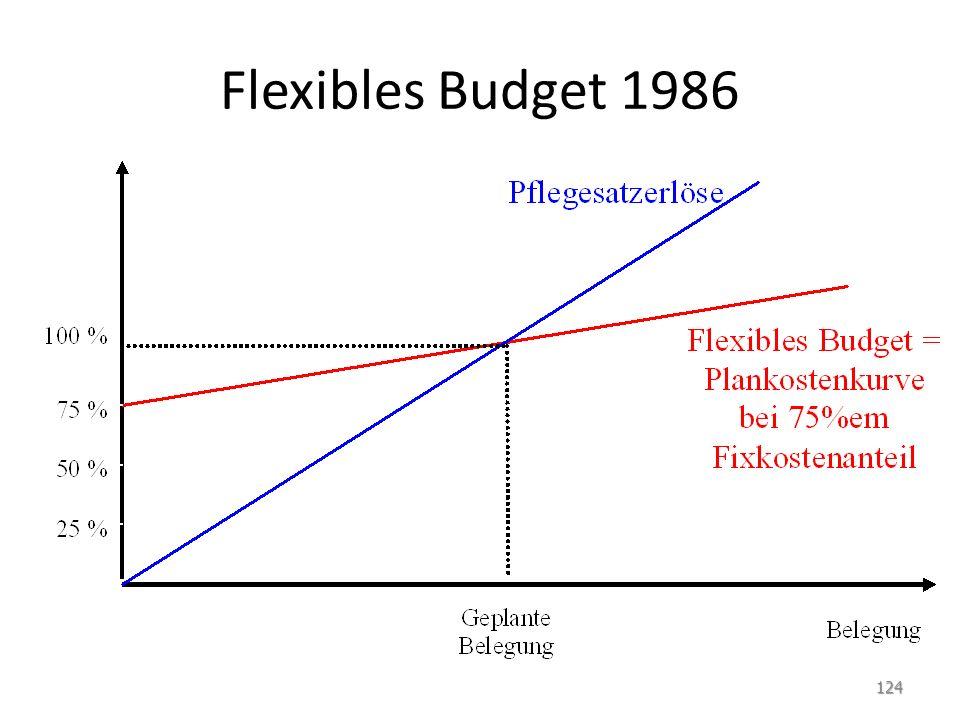 Flexibles Budget 1986