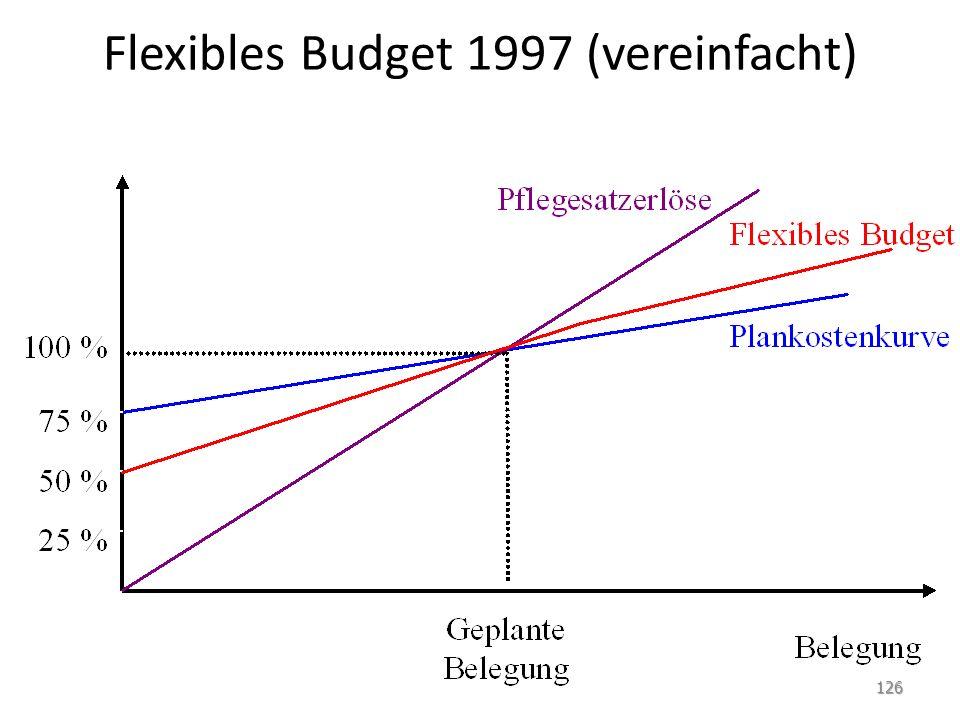 Flexibles Budget 1997 (vereinfacht)