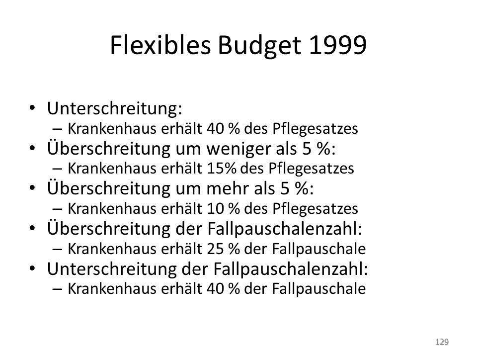 Flexibles Budget 1999 Unterschreitung: