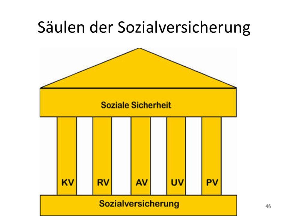 Säulen der Sozialversicherung