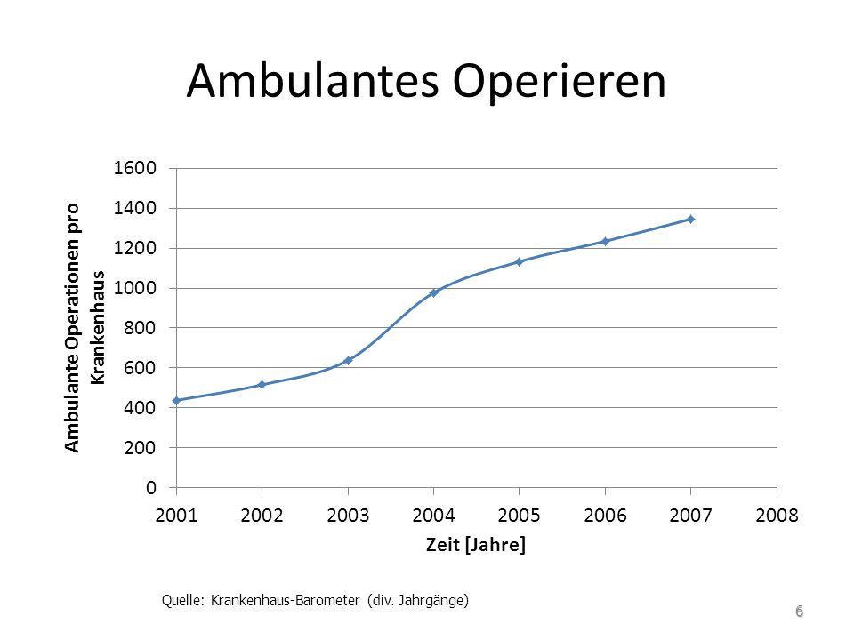 Quelle: Krankenhaus-Barometer (div. Jahrgänge)