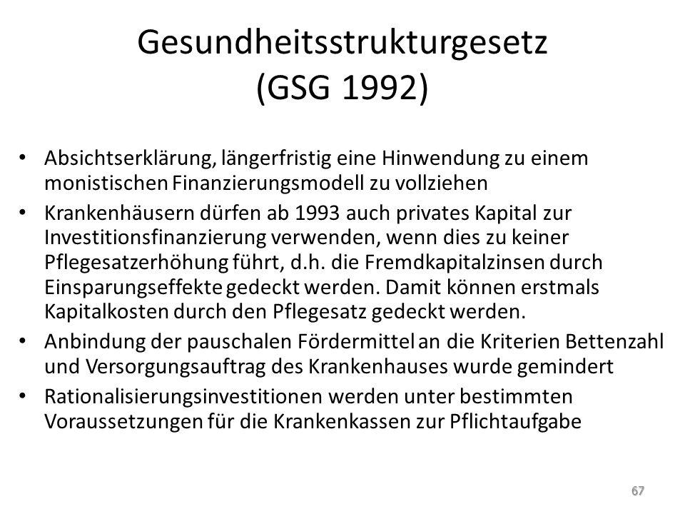 Gesundheitsstrukturgesetz (GSG 1992)