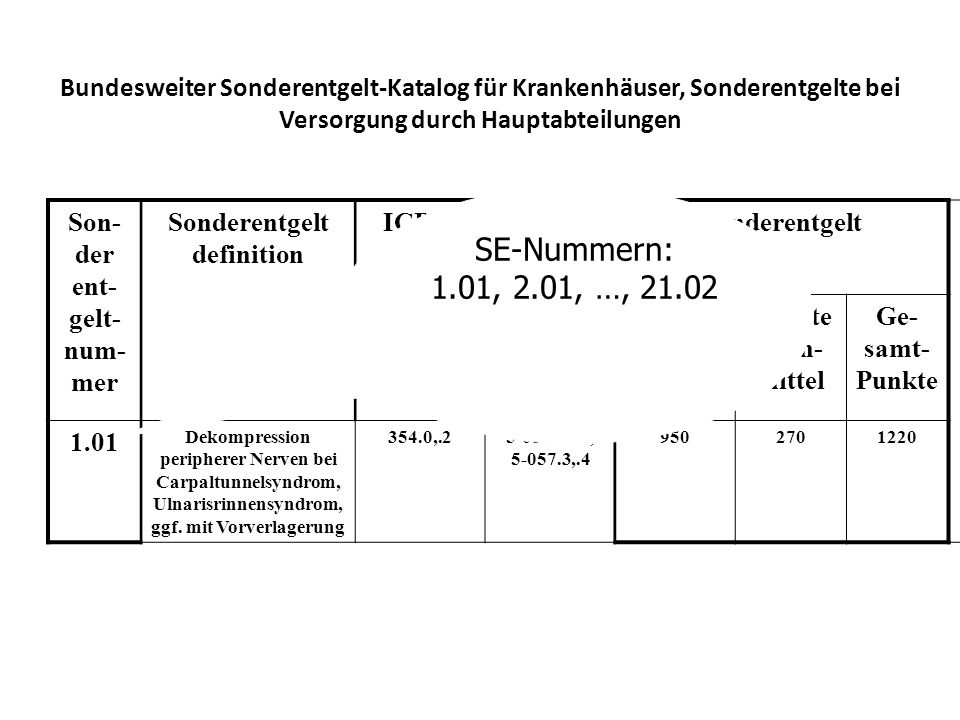 Bundesweiter Sonderentgelt-Katalog für Krankenhäuser, Sonderentgelte bei Versorgung durch Hauptabteilungen