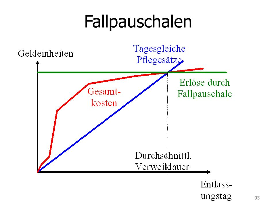 Fallpauschalen