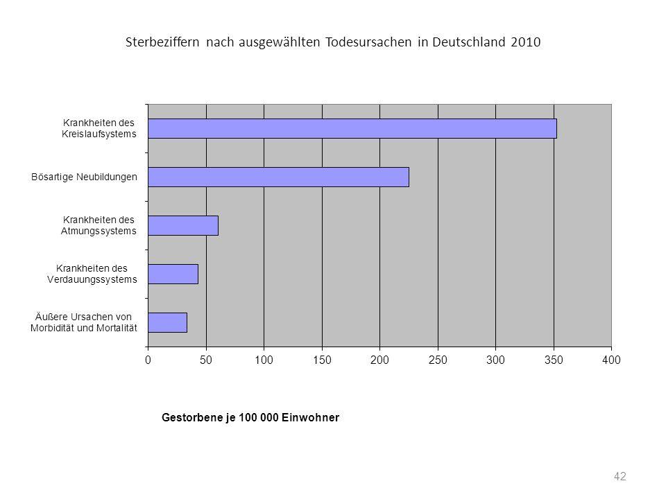 Sterbeziffern nach ausgewählten Todesursachen in Deutschland 2010