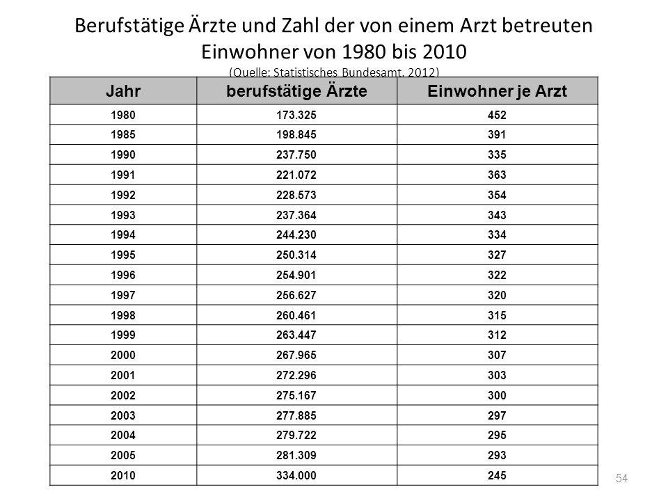 Berufstätige Ärzte und Zahl der von einem Arzt betreuten Einwohner von 1980 bis 2010 (Quelle: Statistisches Bundesamt, 2012)