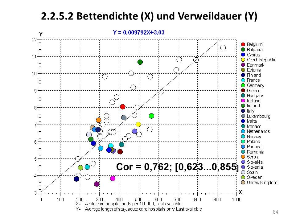 2.2.5.2 Bettendichte (X) und Verweildauer (Y)