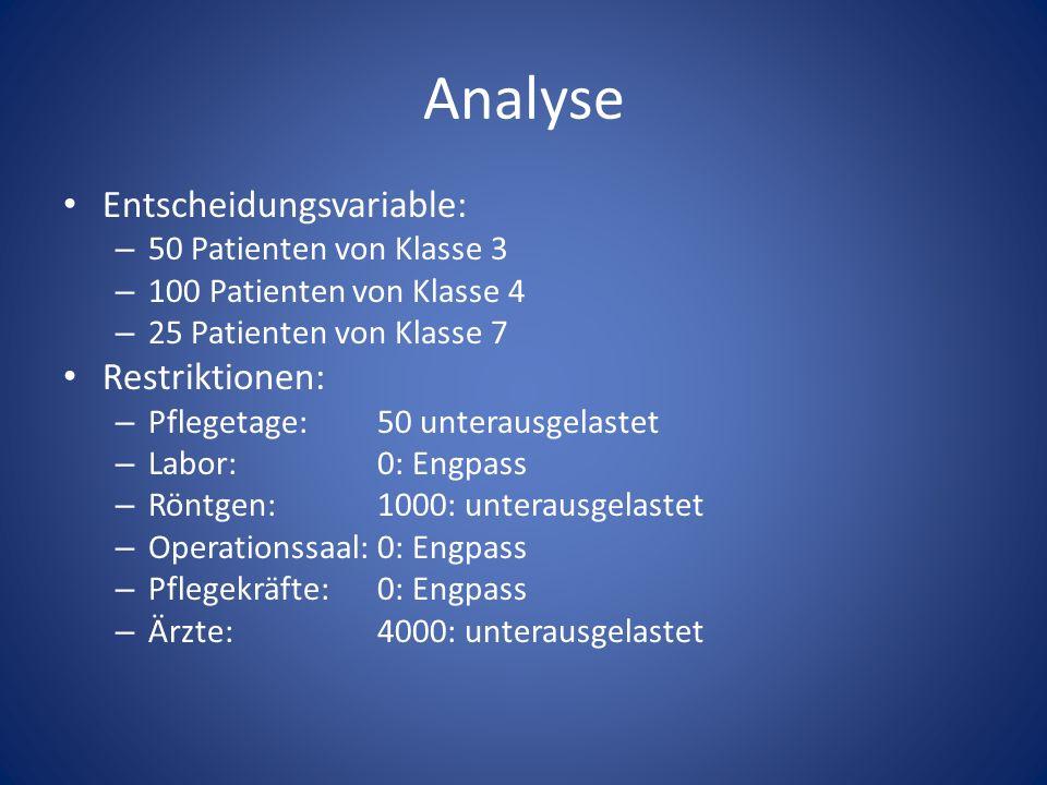 Analyse Entscheidungsvariable: Restriktionen: