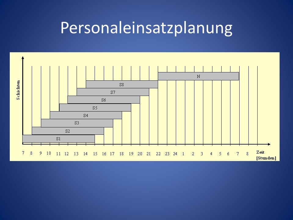 Personaleinsatzplanung