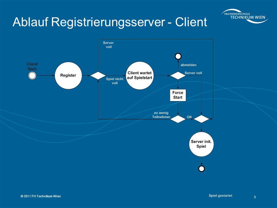 Ablauf Registrierungsserver - Client