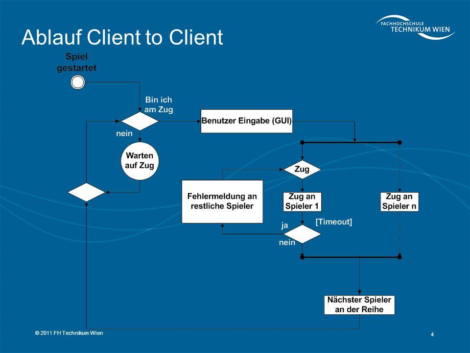 Ablauf Client to Client