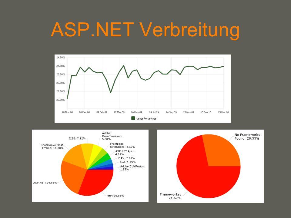 ASP.NET Verbreitung In der obersten Grafik ist ersichtlich, dass die Verbreitung von ASP.Net in den letzten 3 Jahren konstant geblieben ist.
