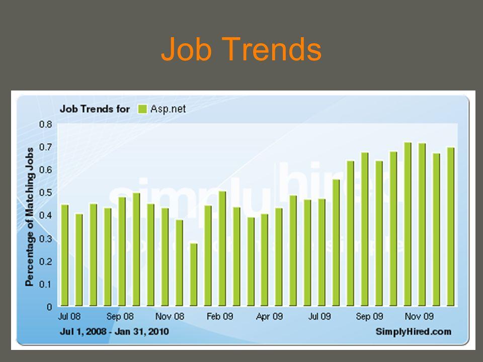 Job Trends Am Graph ist ersichtlich, dass der Bedarf an Asp.NET Programmierern stetig steigt.