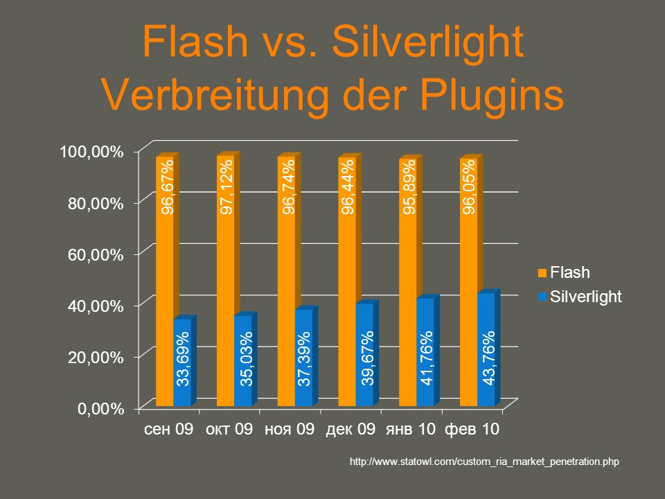 Flash vs. Silverlight Verbreitung der Plugins