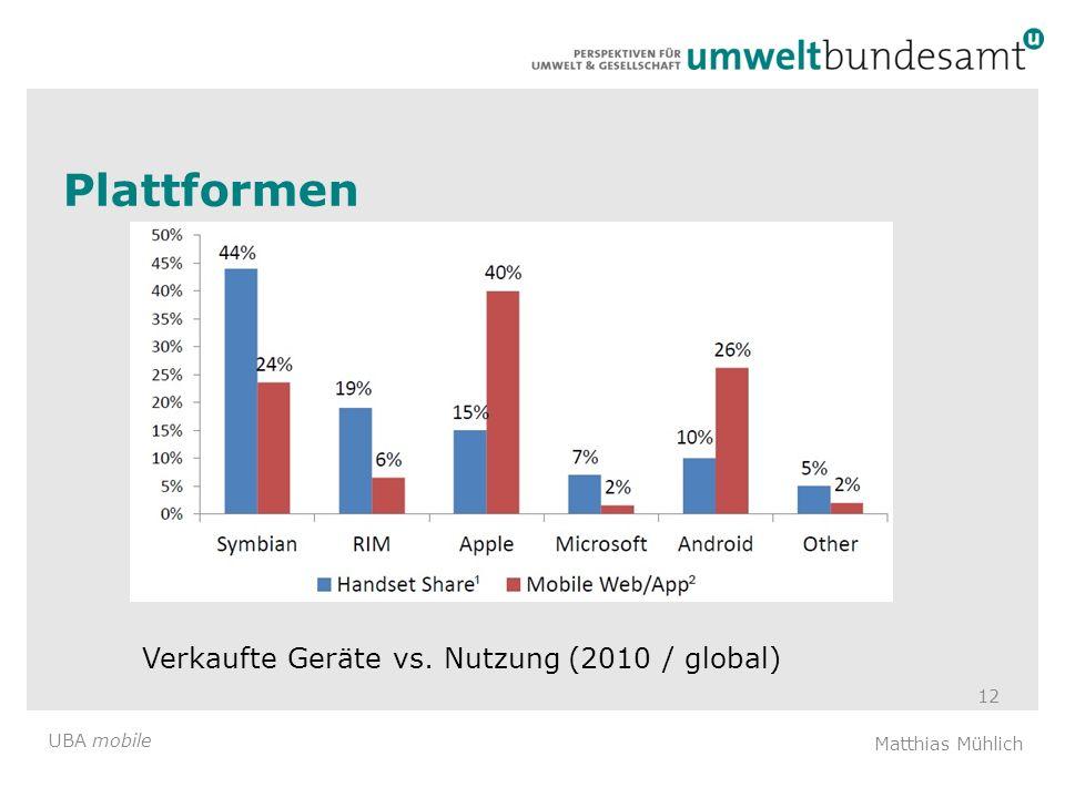 Verkaufte Geräte vs. Nutzung (2010 / global)