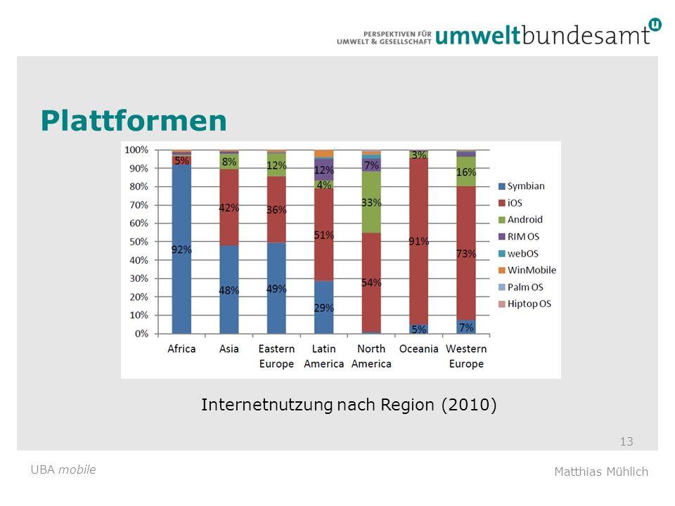 Plattformen Internetnutzung nach Region (2010)