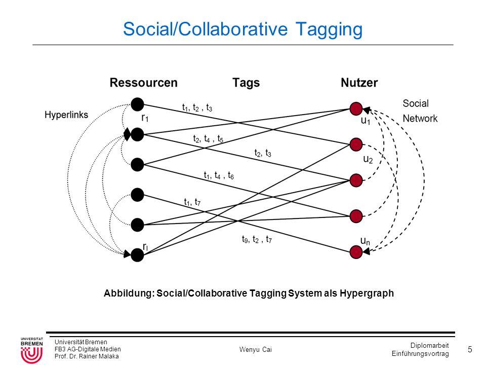Social/Collaborative Tagging