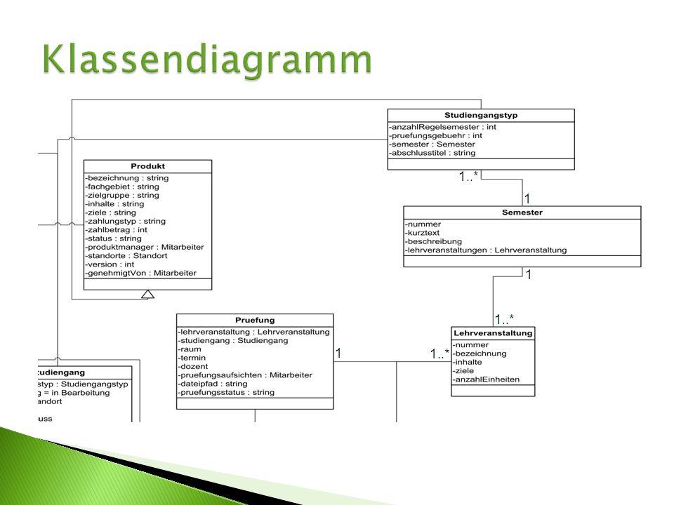 Klassendiagramm 1..* 1 1 1..* 1 1..* Studiengangstyp = Produkte