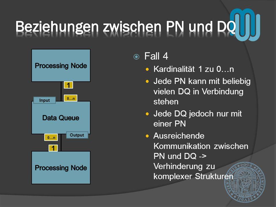 Beziehungen zwischen PN und DQ