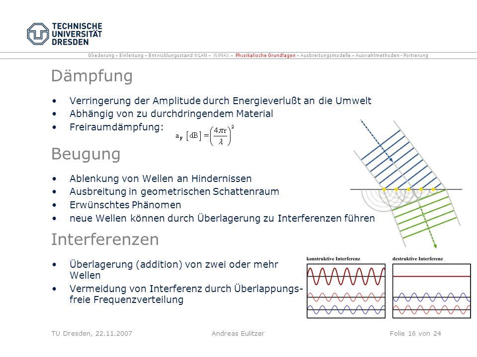 Dämpfung Beugung Interferenzen