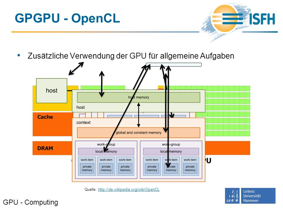GPGPU - OpenCL Zusätzliche Verwendung der GPU für allgemeine Aufgaben