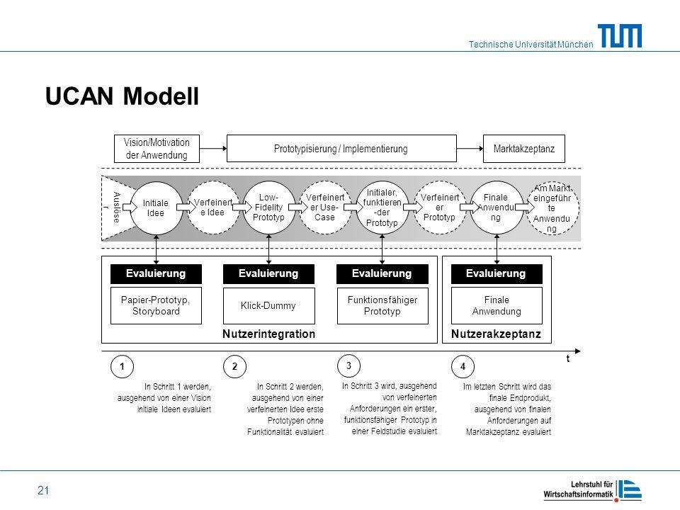 UCAN Modell Nutzerintegration Nutzerakzeptanz