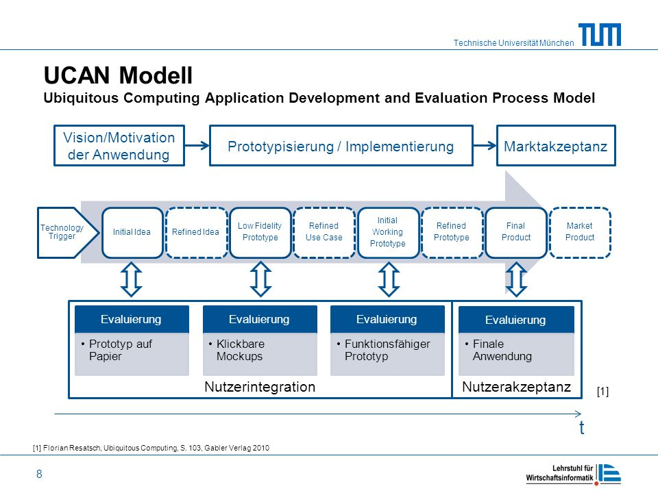 UCAN Modell Ubiquitous Computing Application Development and Evaluation Process Model
