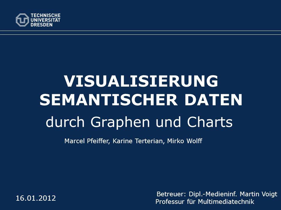 Visualisierung semantischer Daten