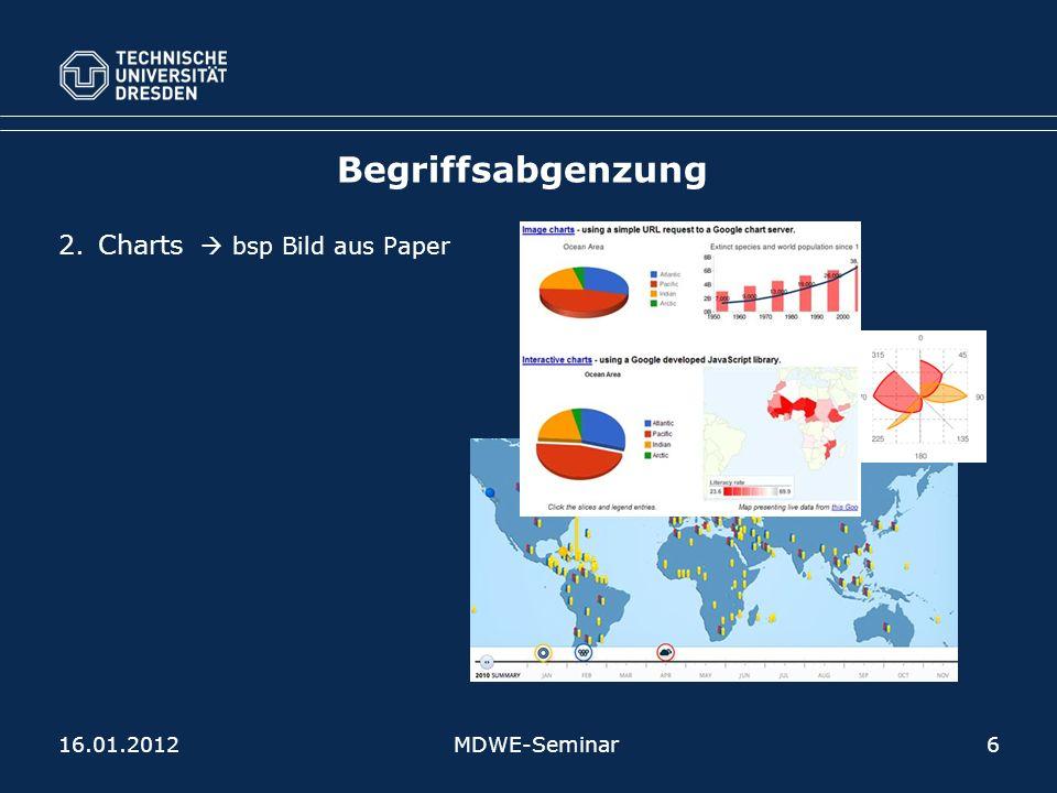 Begriffsabgenzung Charts  bsp Bild aus Paper 16.01.2012 MDWE-Seminar