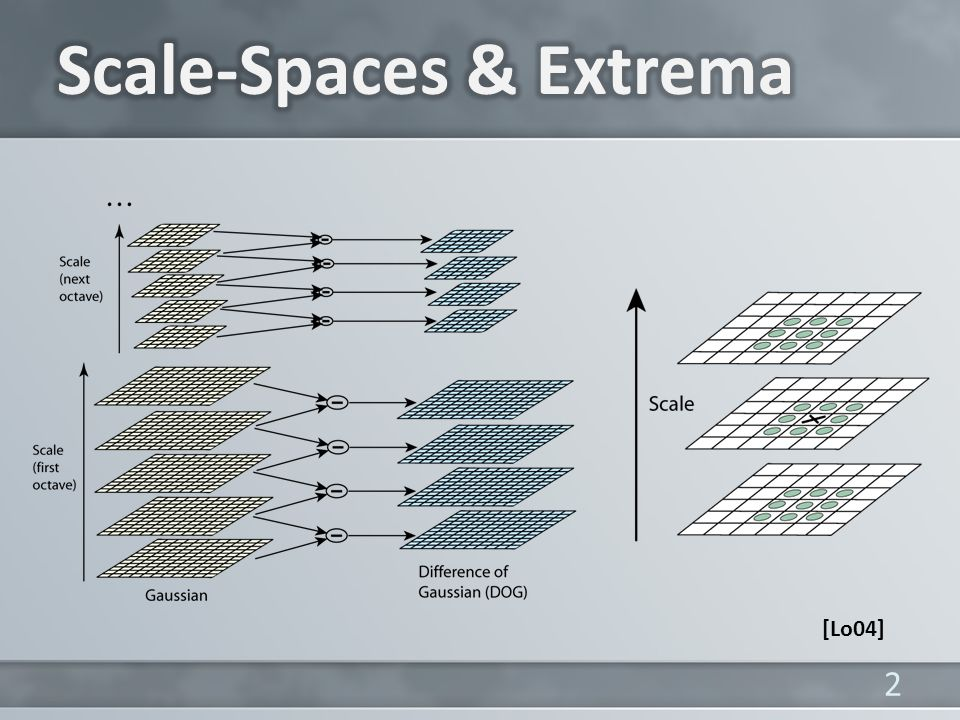 Scale-Spaces & Extrema