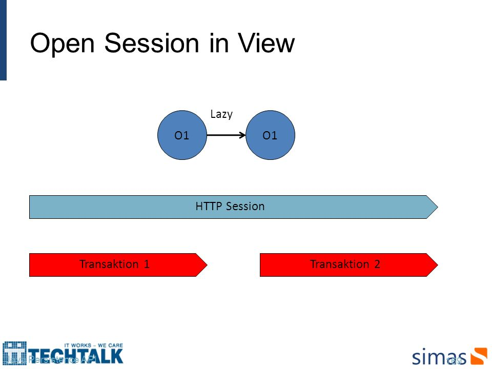 Open Session in View Lazy O1 O1 HTTP Session Transaktion 1