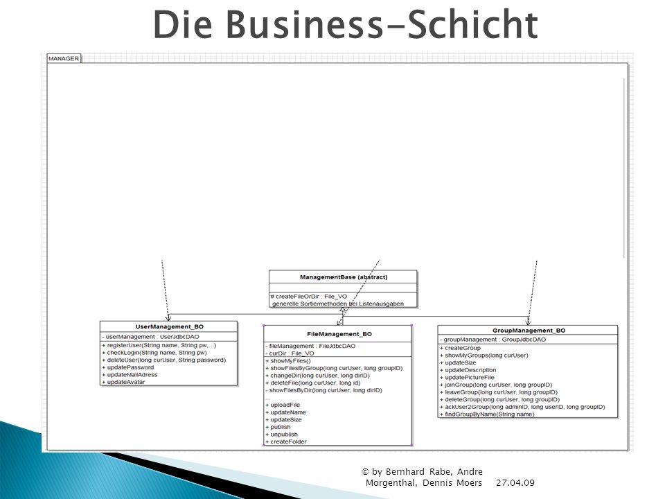 Die Business-Schicht © by Bernhard Rabe, Andre Morgenthal, Dennis Moers 27.04.09