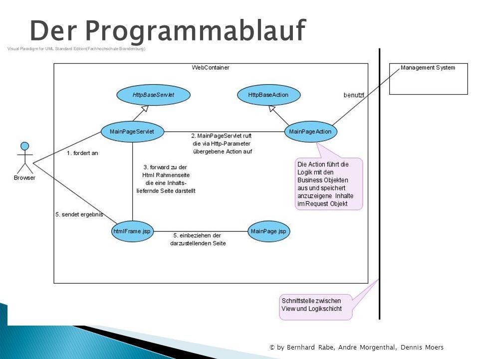 Der Programmablauf xxx-blog.org