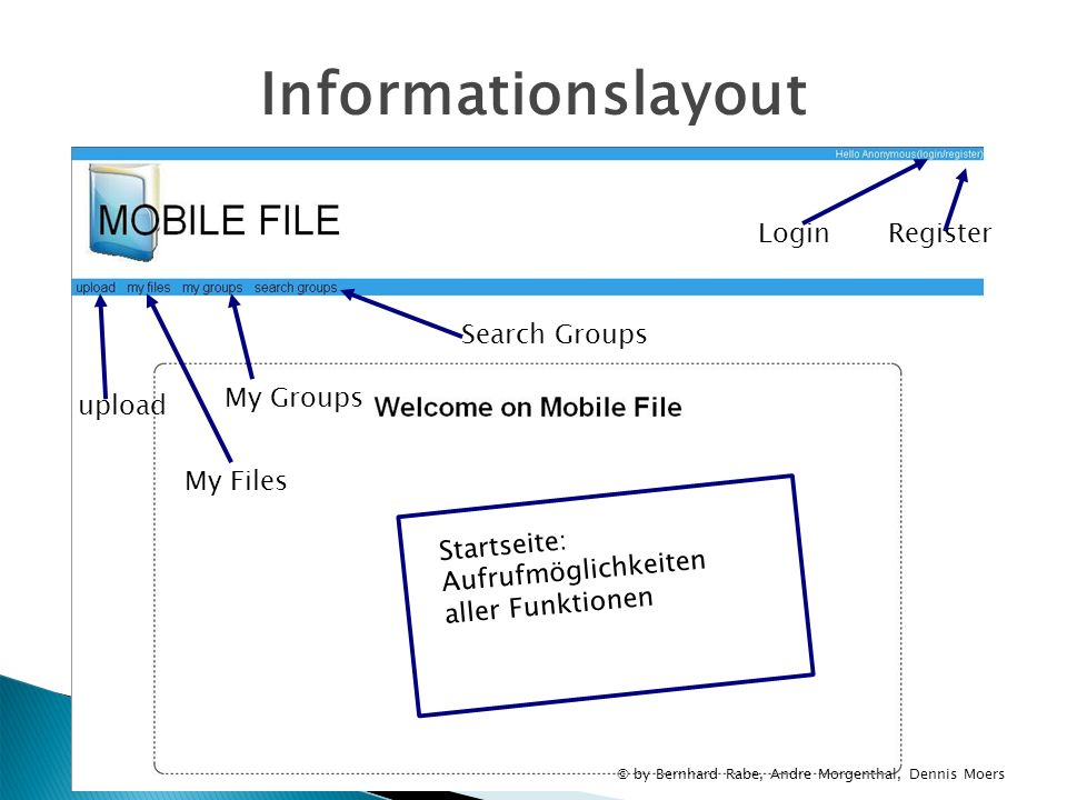 Informationslayout Login Register Search Groups My Groups upload