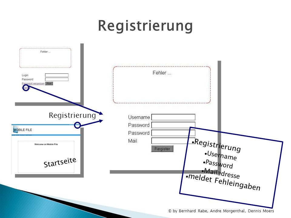 Registrierung Registrierung Registrierung Username Password
