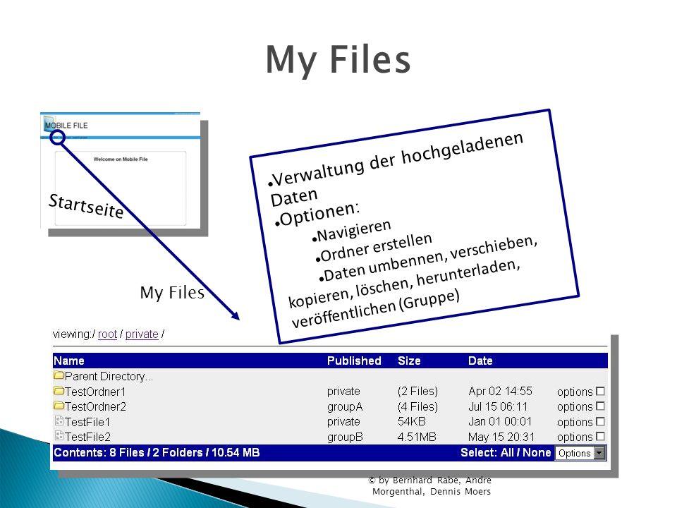 My Files Verwaltung der hochgeladenen Daten Optionen: Navigieren