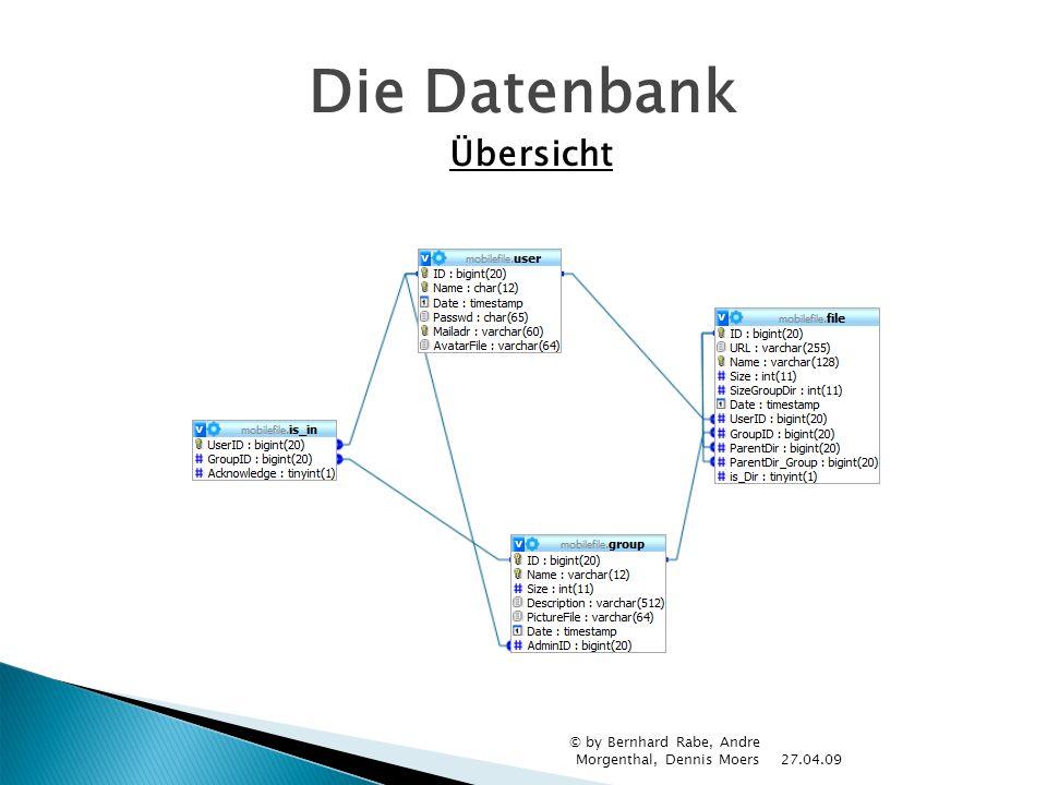 Die Datenbank Übersicht