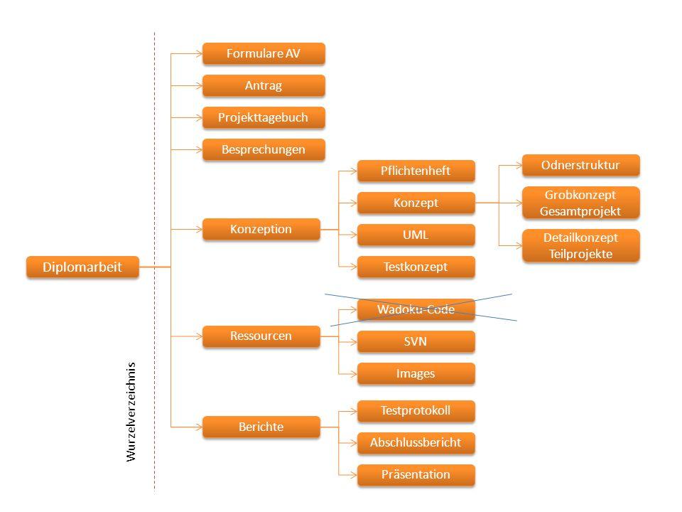 Diplomarbeit Formulare AV Antrag Projekttagebuch Besprechungen