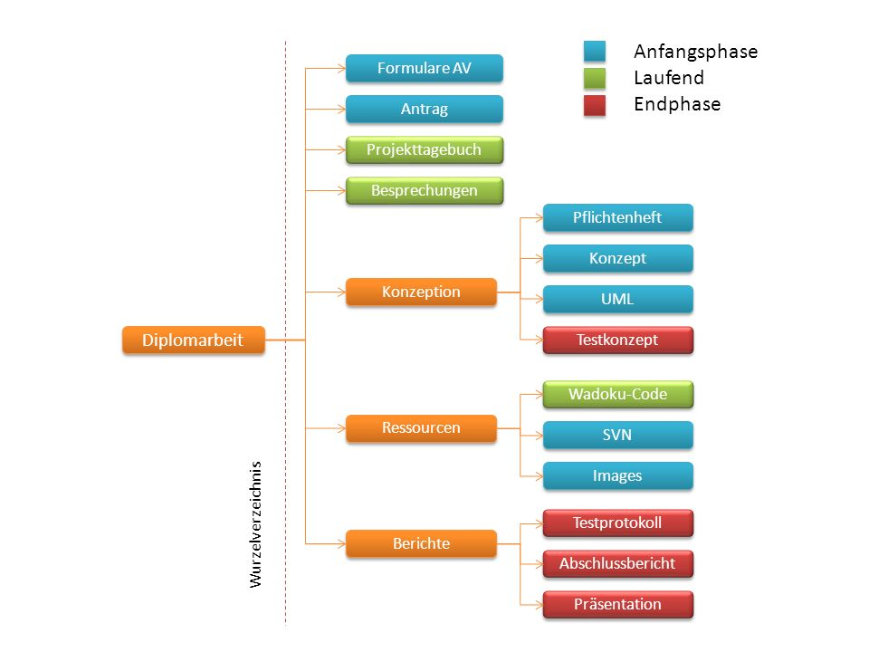 Anfangsphase Laufend Endphase Diplomarbeit Formulare AV Antrag