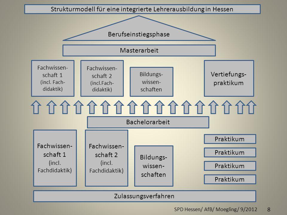 Strukturmodell für eine integrierte Lehrerausbildung in Hessen