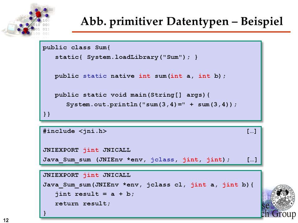 Abb. primitiver Datentypen – Beispiel