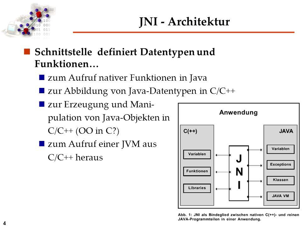 JNI - Architektur Schnittstelle definiert Datentypen und Funktionen…