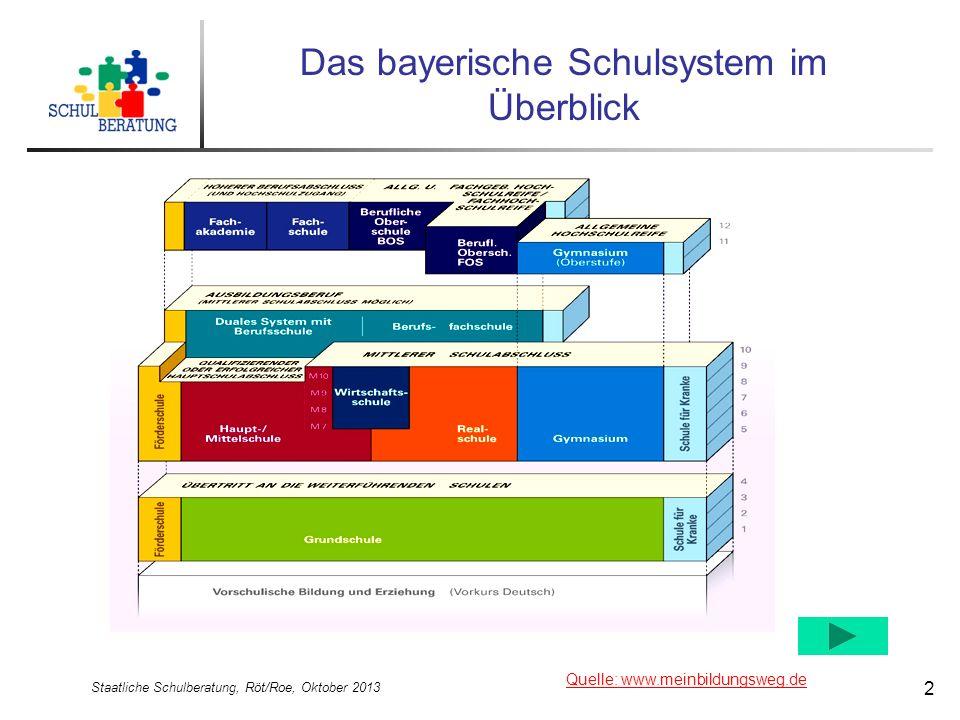 Das bayerische Schulsystem im Überblick