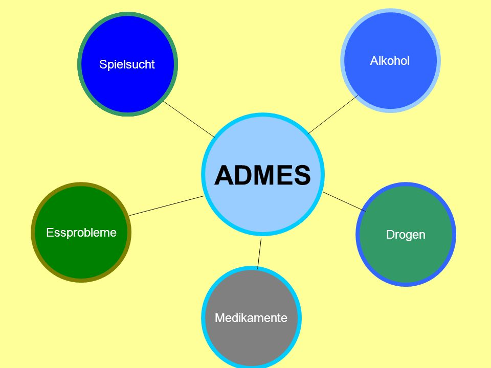 ADMES Alkohol Spielsucht Spielsucht Spielsucht Essprobleme Drogen