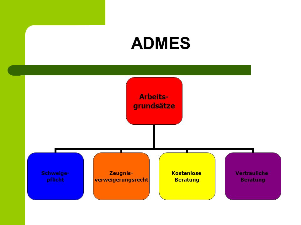 ADMES