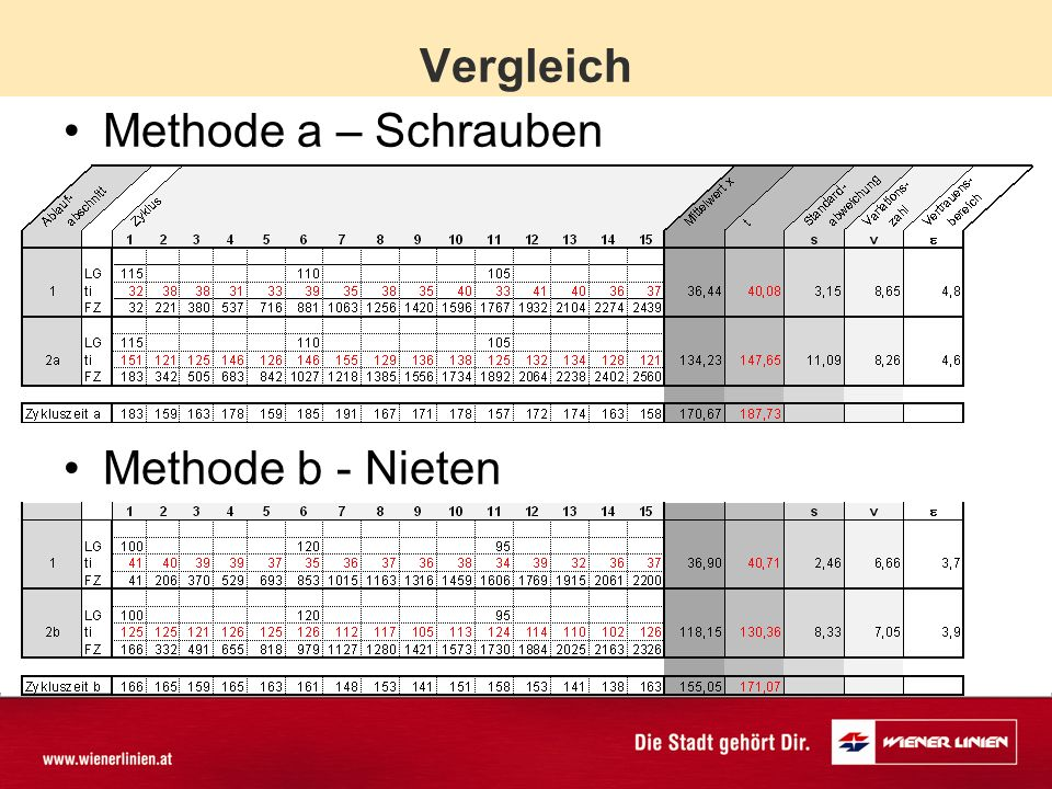 Vergleich Methode a – Schrauben Methode b - Nieten