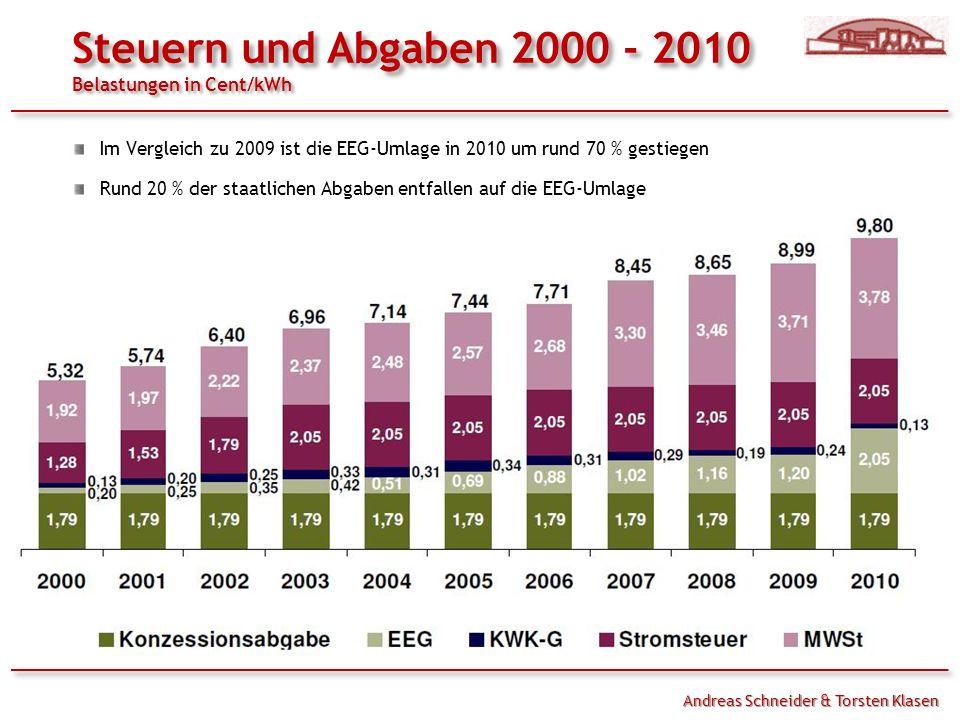 Steuern und Abgaben 2000 - 2010 Belastungen in Cent/kWh